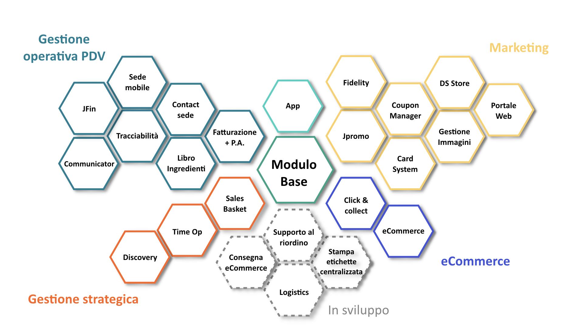 JStore Moduli per gestione centralizzata punto vendita ibc srl padova